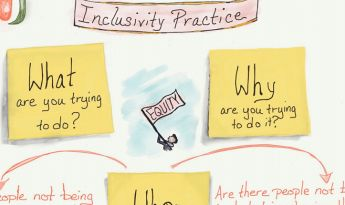 Inclusivity Practice flowchart
